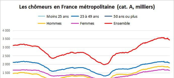 Taux de chômage et chômeurs en France: le point en février