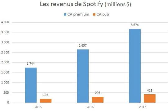 Entrée en bourse de Spotify: ce que l'on apprend