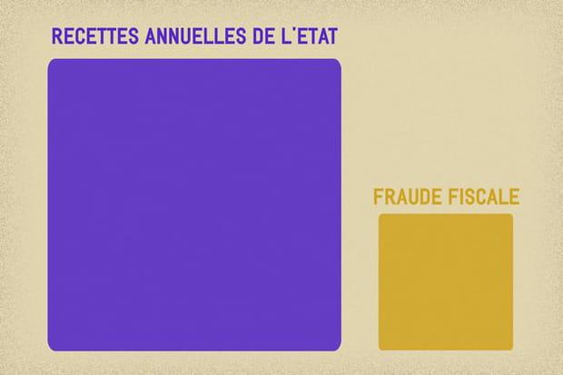 Le fléau de la fraude fiscale