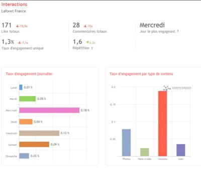 quelques indicateurs sur l'engagement d'une page facebook fournis par