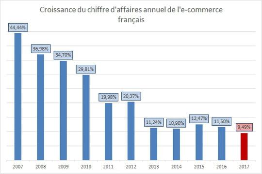 La croissance de l'e-commerce français est passée sous les 10% en 2017