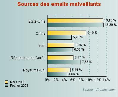les etats-unis, premier émetteur d'emails infectés.