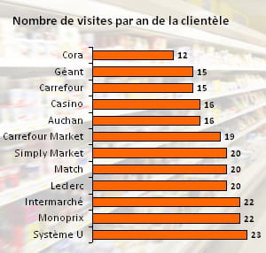 les clients des hypermarchés viennent moins souvent dans leur magasin que ceux
