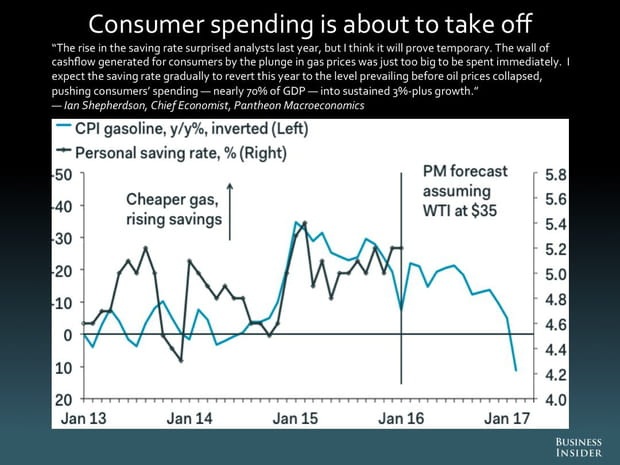 Les dépenses des consommateurs sont sur le point de décoller