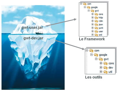 figure 1-2 - les deux archives gwt-user.jar et gwt-dev.jar.