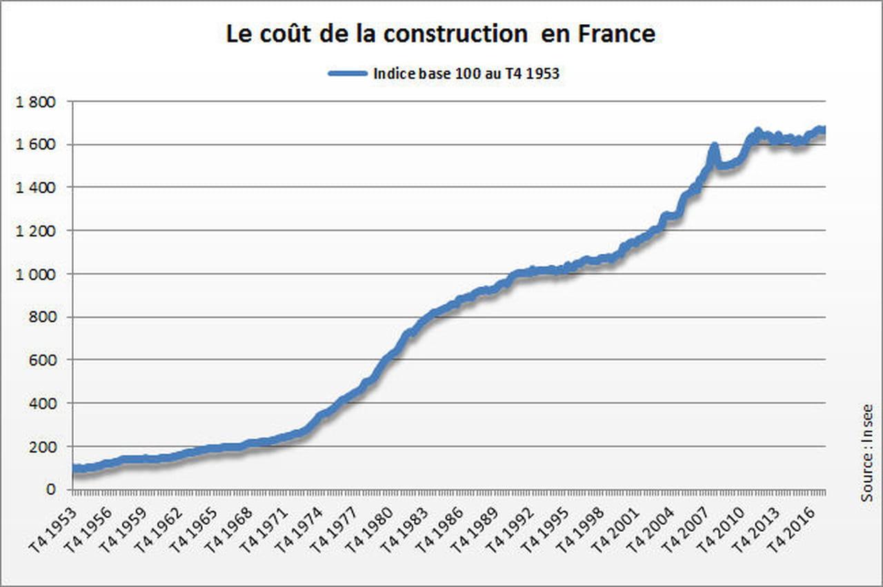 Indice Du Cout De La Construction Icc 2019