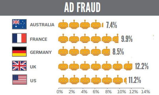 ePub : la fraude baisse en France... mais la visibilité des impressions aussi