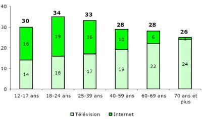 temps moyen passé par semaine sur internet et devant la télévision en fonction