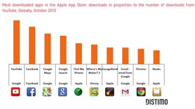 les applications les plus téléchargées sur l'app store d'apple.