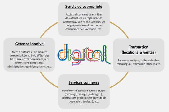 Quelles opportunités digitales pour les administrateurs de biens?