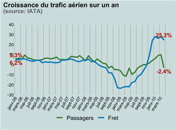 en avril 2010, le trafic aérien de passagers était en baisse de 2,4% sur un an.