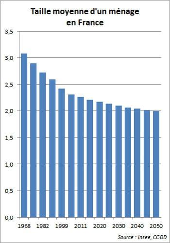 un ménage français comptait en moyenne 3,08personnes en 1968. en 2050, ce sera
