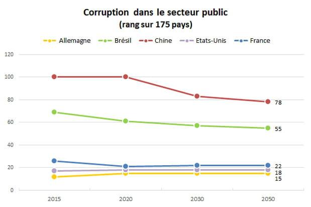 Corruption : la France restera moins vertueuse que les Etats-Unis et l'Allemagne