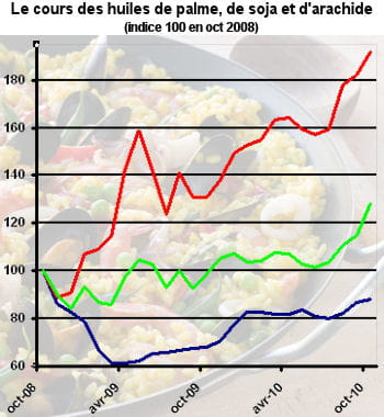 en rouge, l'huile de palme, en vert, l'huile de soja et en bleu l'huile