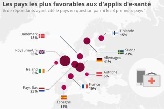 Infographie : la France, un pays peu favorable aux applications d'e-santé