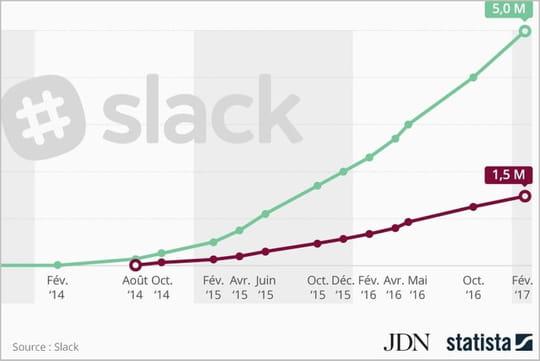 Slack atteint 5millions d'utilisateurs actifs quotidiens