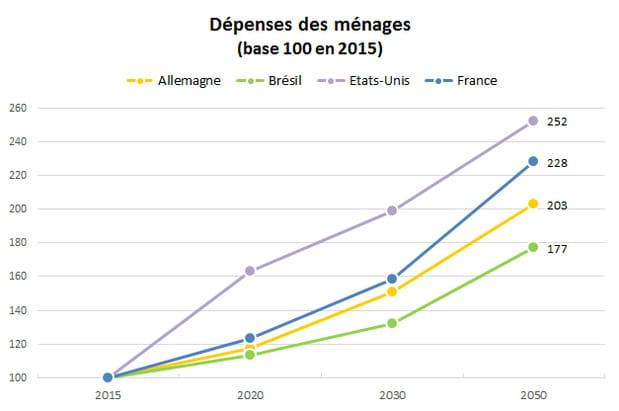 Dépenses des ménages : elles feront plus que doubler en France