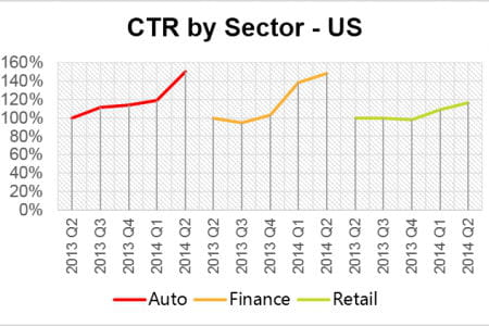 ctr by sector 450x300