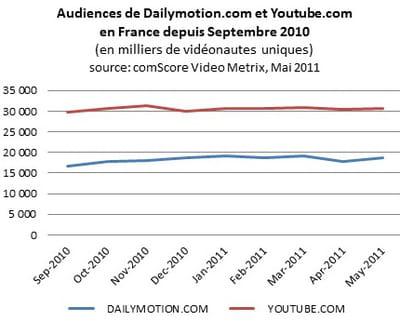 nombre de vidéonautes uniques de dailymotion et youtube