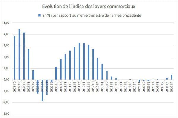 Indice Des Loyers Commerciaux Nouvelle Baisse Sur Un An
