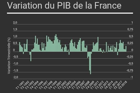 Le PIB de la France en hausse de 0,4% au troisième trimestre 2018