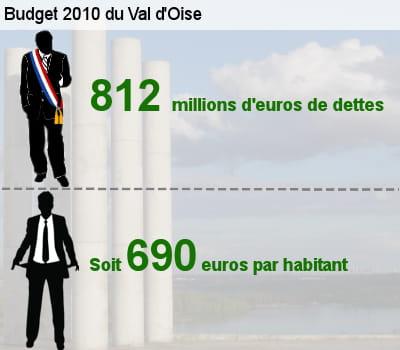 sa dette représente l'équivalent de 74,5% de son budget total.