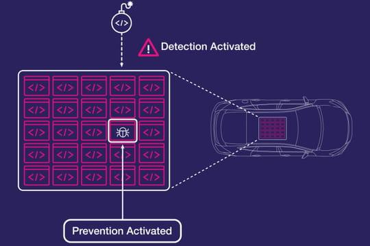 Véhicule connecté : la course à l'antivirus est lancée