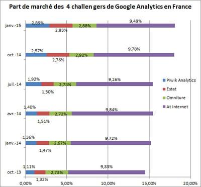 evolution des parts de marché des 4 challengers degoogle analytics au sein