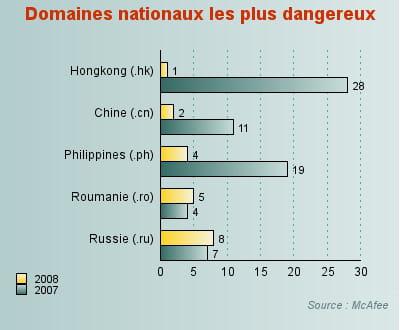 19,2% des sites web du domaine .hk présenteraient une menace.