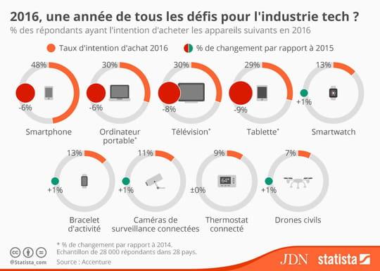 Infographie : quels produits high-tech les consommateurs comptent-ils acheter cette année ?