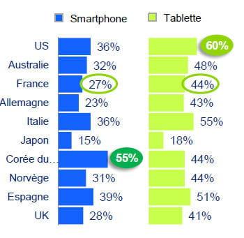les français sont à la traîne sur smartphoneet tablettes.