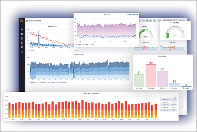 Grafana (gratuit): la data visualisation open source orientée observabilité