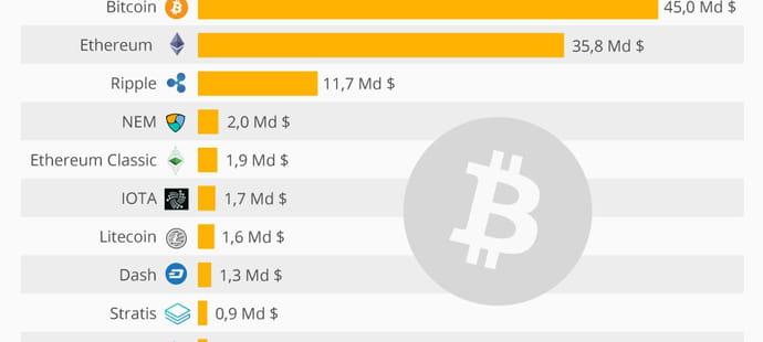 Le bitcoin assoit son statut de première crypto-monnaie au monde