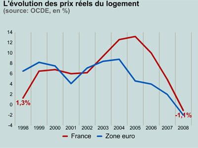 les prix immobiliers en france et en zone euro.