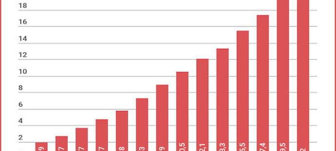 Le chiffre d'affaires du e-commerce français croît de 14% au 2etrimestre