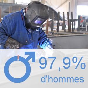 part des hommes parmi les ouvriers qualifiés du formage de métal.