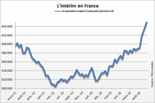 Intérim en France: en hausse en décembre