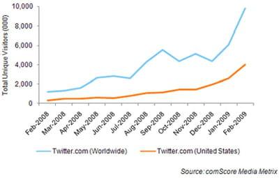 evolution de l'audience de twitter entre février 2008 et fevrier 2009