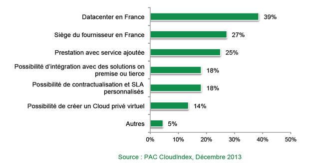 les critãšres de choix des fournisseurs de cloud public