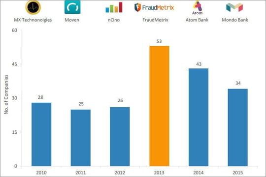 Banking tech : quels marchés séduisent les investisseurs ?