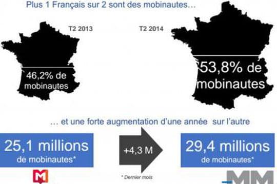 Plus de la moitié des Français sont des mobinautes