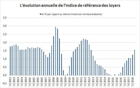 Indice des loyers (IRL)2018- 2019: valeur, historique et calcul