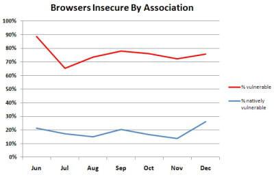 le graphique de qualys montre bien que la vulnérabilité native (en bleu) des