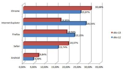parts de marché des principaux navigateurs en france en décembre 2013 (chiffres