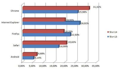 parts de marché des principaux navigateurs en france en février 2014 (chiffres