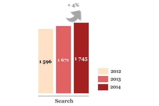 Evolution des investissements en campagnes de liens sponsorisés en France