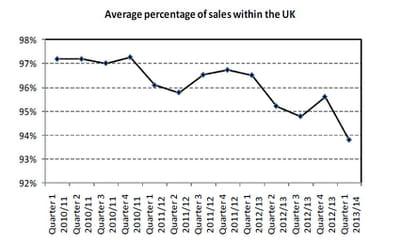 part moyenne des ventes des sites marchands britanniques expédiées au
