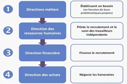 La fonction RH face à l'ubérisation du marché de l'emploi