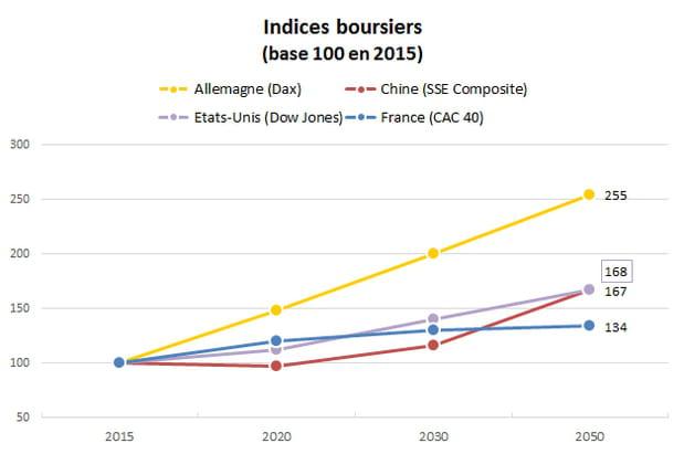 Bourse : la France fera du surplace