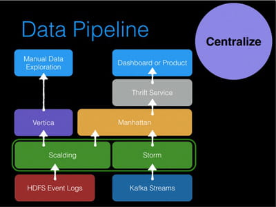 processus technique de data pipeline.